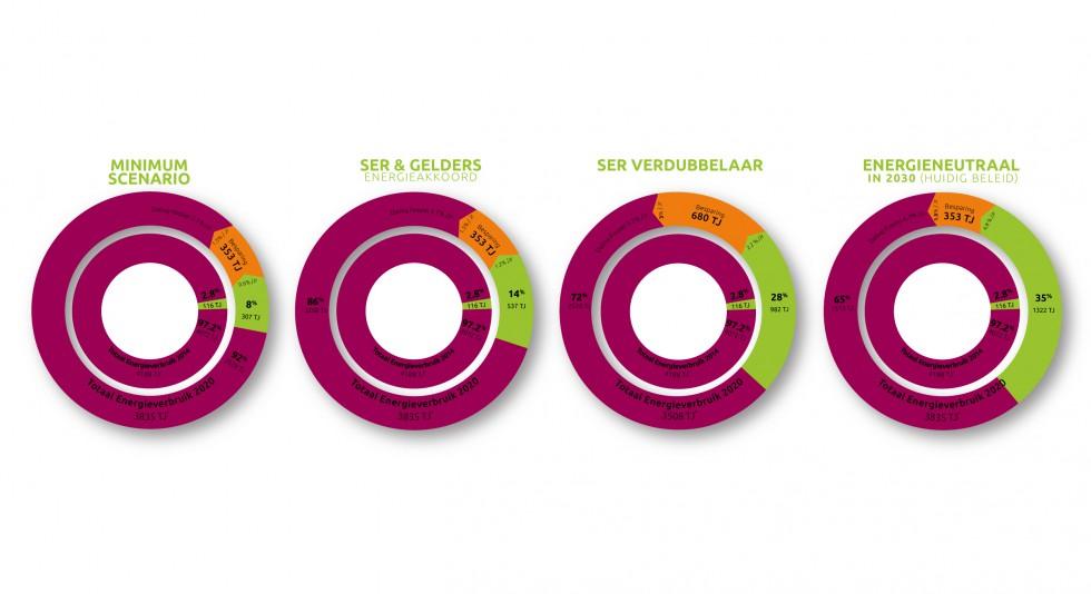 Infographic Overbetuwe